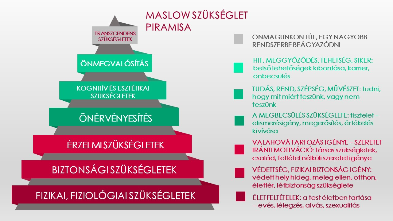 Maslow szükséglet piramisa Artemisz Önismereti Műhely Debrecen