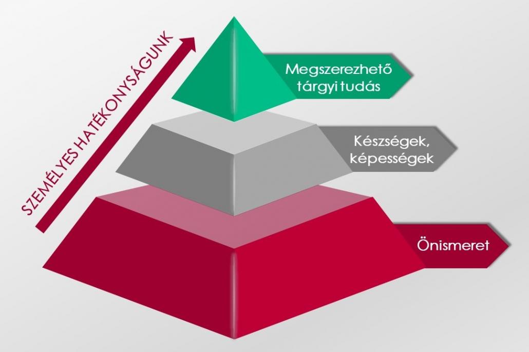 Személyes hatékonyságunk Artemisz Önismereti Műhely Debrecen